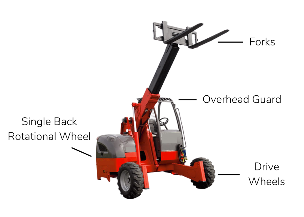 Truck-mounted forklift with labeled parts