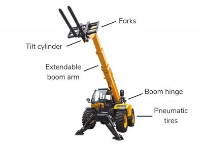 Telehandler forklift with labeled parts