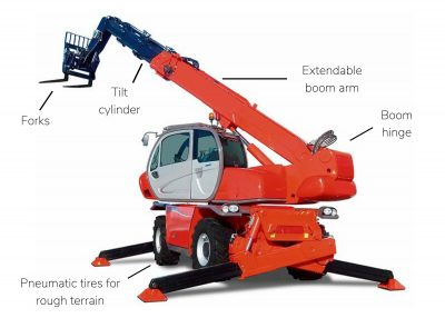 Rotating telehandler with labeled parts