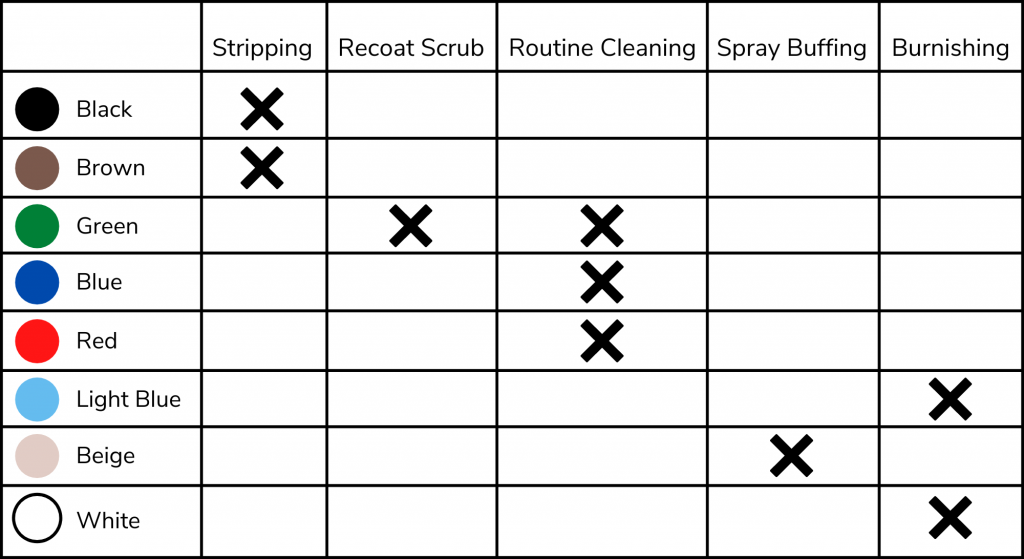 A list of the different floor scrubber pad colors and their uses